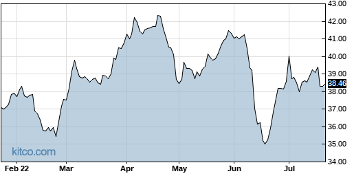 OGE 6-Month Chart