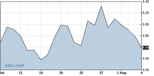 OIS 1-Month Chart