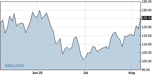 OLED 3-Month Chart
