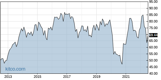 OMC 10-Year Chart