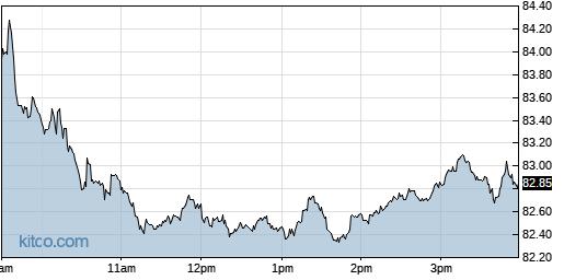 OMC 1-Day Chart