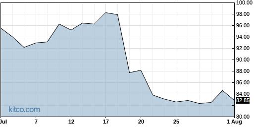 OMC 1-Month Chart