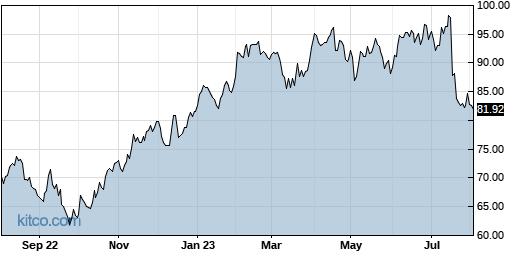 OMC 1-Year Chart