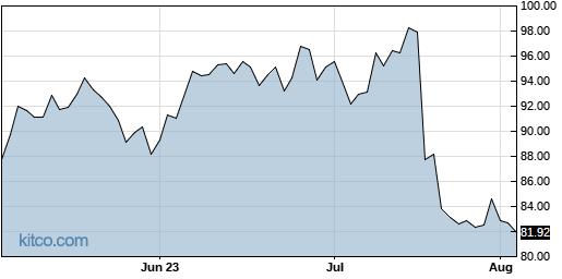 OMC 3-Month Chart