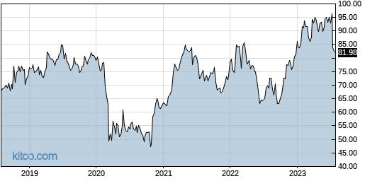 OMC 5-Year Chart