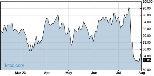 OMC 6-Month Chart