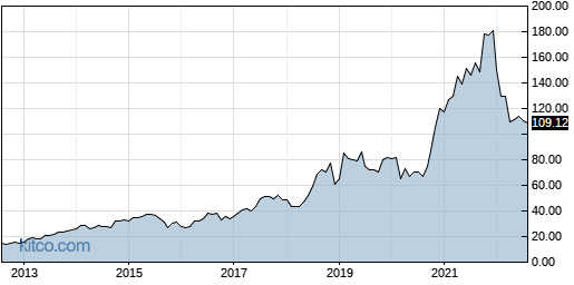 OMCL 10-Year Chart