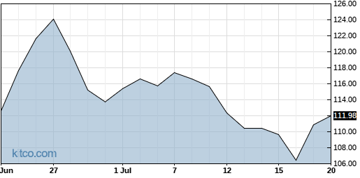 OMCL 1-Month Chart