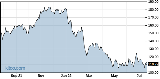 OMCL 1-Year Chart