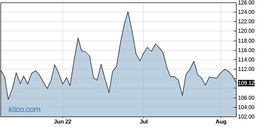 OMCL 3-Month Chart