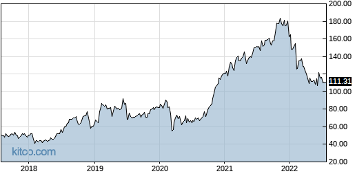 OMCL 5-Year Chart