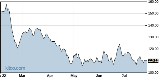 OMCL 6-Month Chart