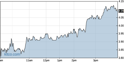 OMER 1-Day Chart