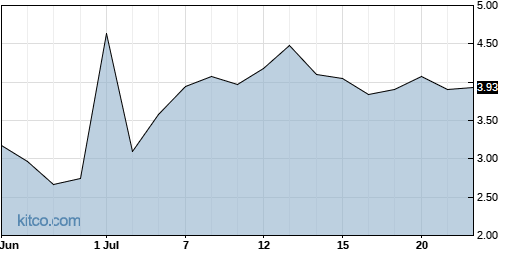OMER 1-Month Chart