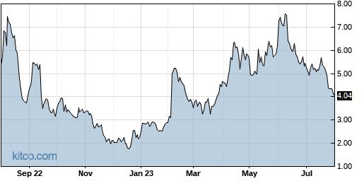 OMER 1-Year Chart