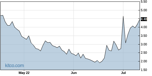 OMER 3-Month Chart