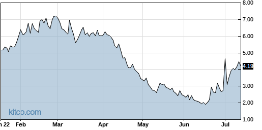 OMER 6-Month Chart