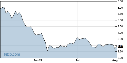 OMEX 3-Month Chart
