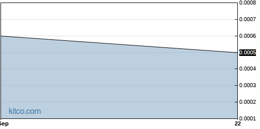ONCP 1-Year Chart