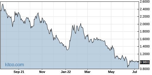 ONCY 1-Year Chart