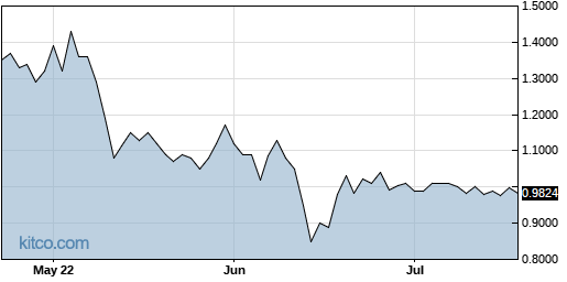 ONCY 3-Month Chart