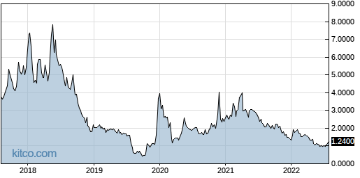 ONCY 5-Year Chart