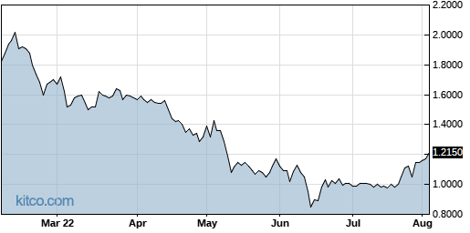 ONCY 6-Month Chart