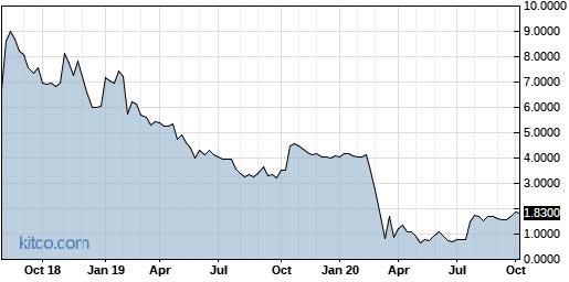 ONDK 5-Year Chart