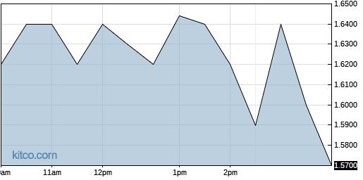 ONVO 1-Day Chart