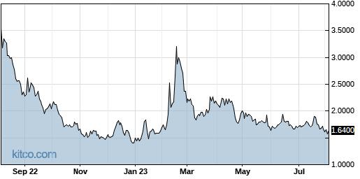 ONVO 1-Year Chart