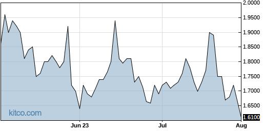 ONVO 3-Month Chart