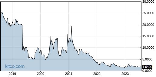 ONVO 5-Year Chart
