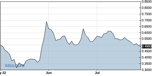 OPGN 3-Month Chart