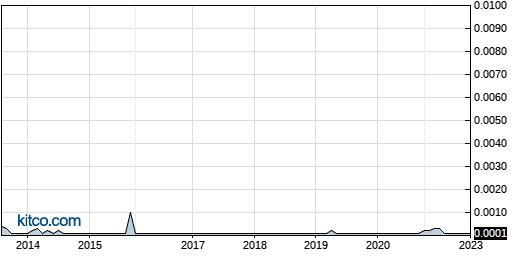 OPMG 10-Year Chart