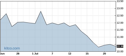 OPNT 1-Month Chart