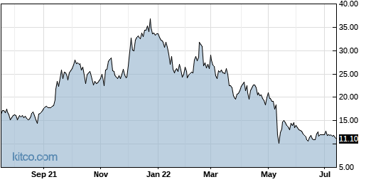 OPNT 1-Year Chart