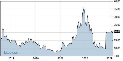 OPNT 5-Year Chart