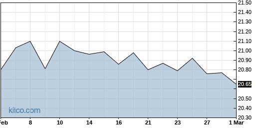OPNT 6-Month Chart