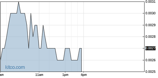OPTI 1-Day Chart