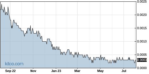 OPTI 1-Year Chart