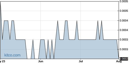 OPTI 3-Month Chart