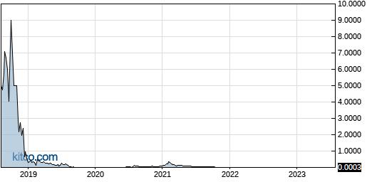 OPTI 5-Year Chart