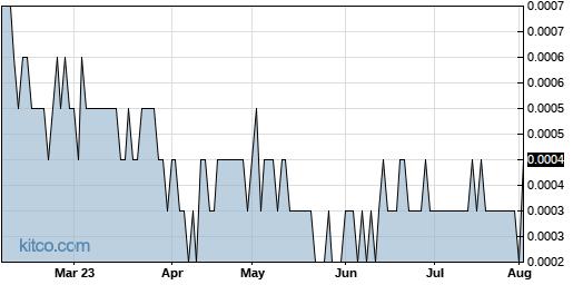 OPTI 6-Month Chart