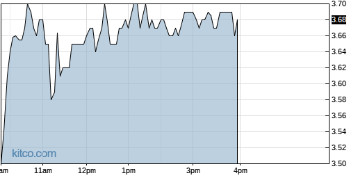 OPTN 1-Day Chart