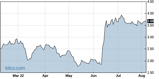 OPTN 6-Month Chart