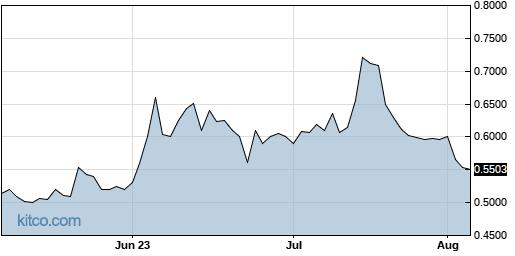 OPTT 3-Month Chart