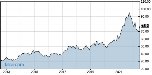 ORCL 10-Year Chart