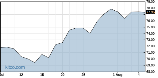 ORCL 1-Month Chart