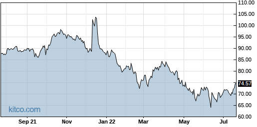 ORCL 1-Year Chart