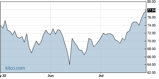 ORCL 3-Month Chart